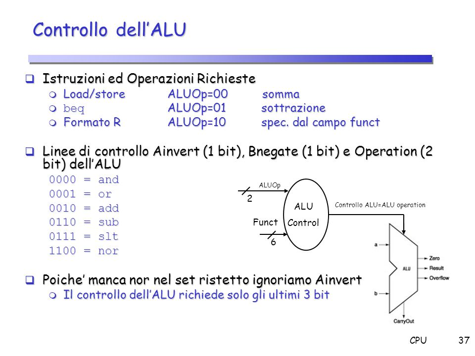 Controllo ALU=ALU operation