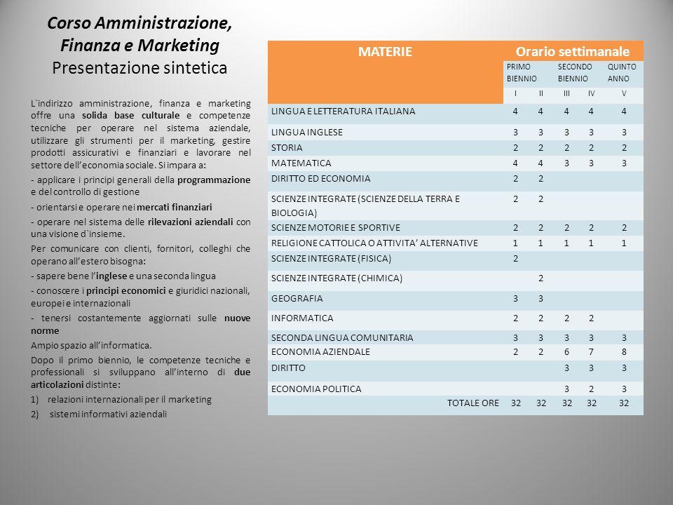 Corso Amministrazione, Finanza e Marketing Presentazione sintetica