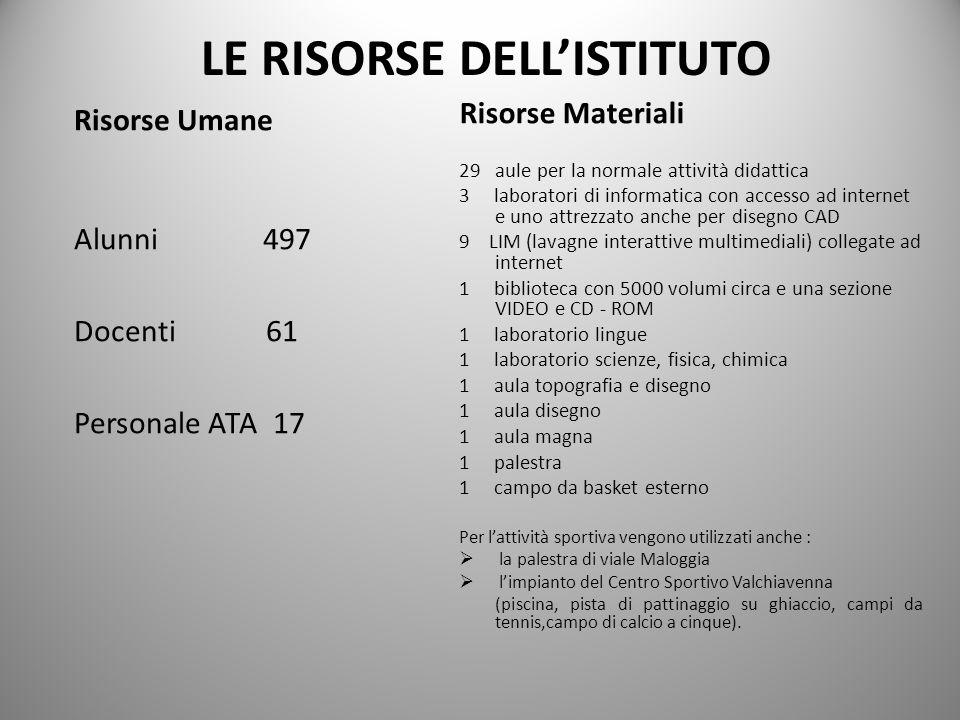 LE RISORSE DELL'ISTITUTO