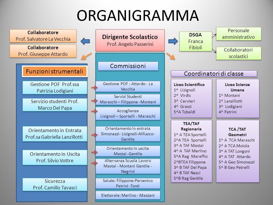 ORGANIGRAMMA Dirigente Scolastico Commissioni Funzioni strumentali