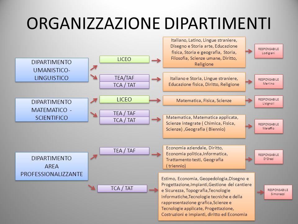 ORGANIZZAZIONE DIPARTIMENTI