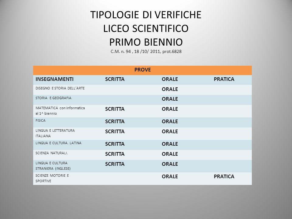 TIPOLOGIE DI VERIFICHE LICEO SCIENTIFICO PRIMO BIENNIO C. M. n