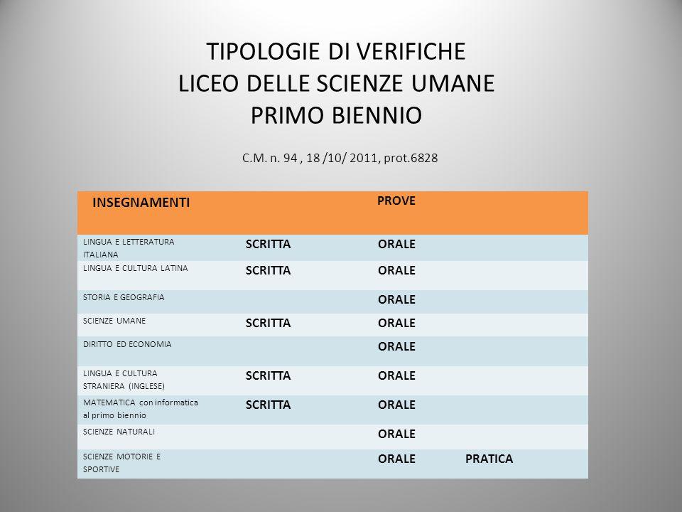 TIPOLOGIE DI VERIFICHE LICEO DELLE SCIENZE UMANE PRIMO BIENNIO C. M. n