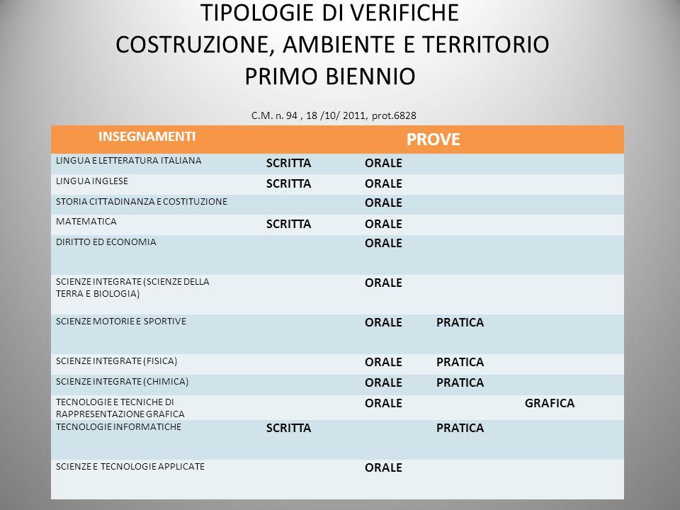 TIPOLOGIE DI VERIFICHE COSTRUZIONE, AMBIENTE E TERRITORIO PRIMO BIENNIO C.M. n. 94 , 18 /10/ 2011, prot.6828