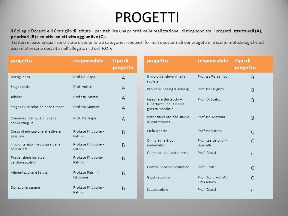 progetto responsabile Tipo di progetto A B progetto responsabile