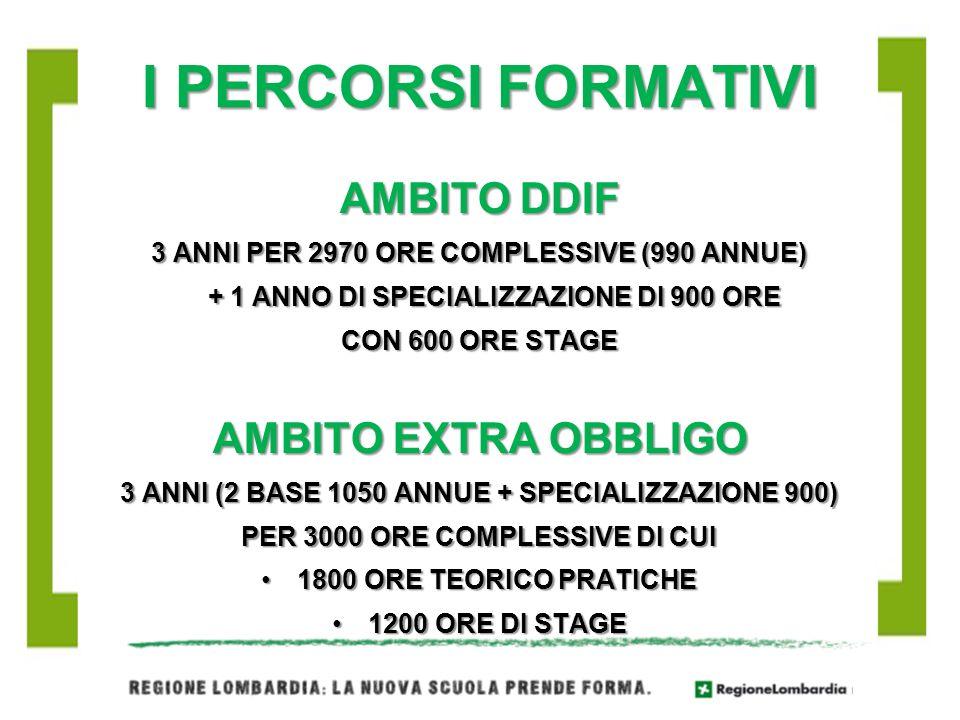 I PERCORSI FORMATIVI AMBITO DDIF AMBITO EXTRA OBBLIGO