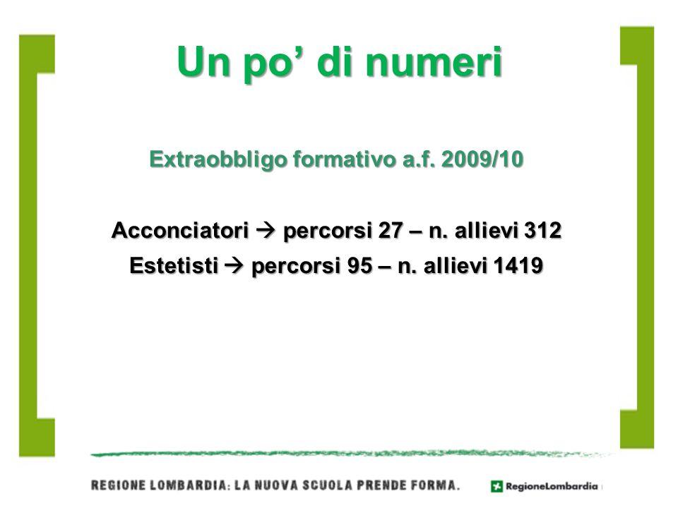 Un po' di numeri Extraobbligo formativo a.f. 2009/10 Acconciatori  percorsi 27 – n.