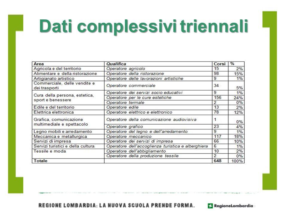 Dati complessivi triennali