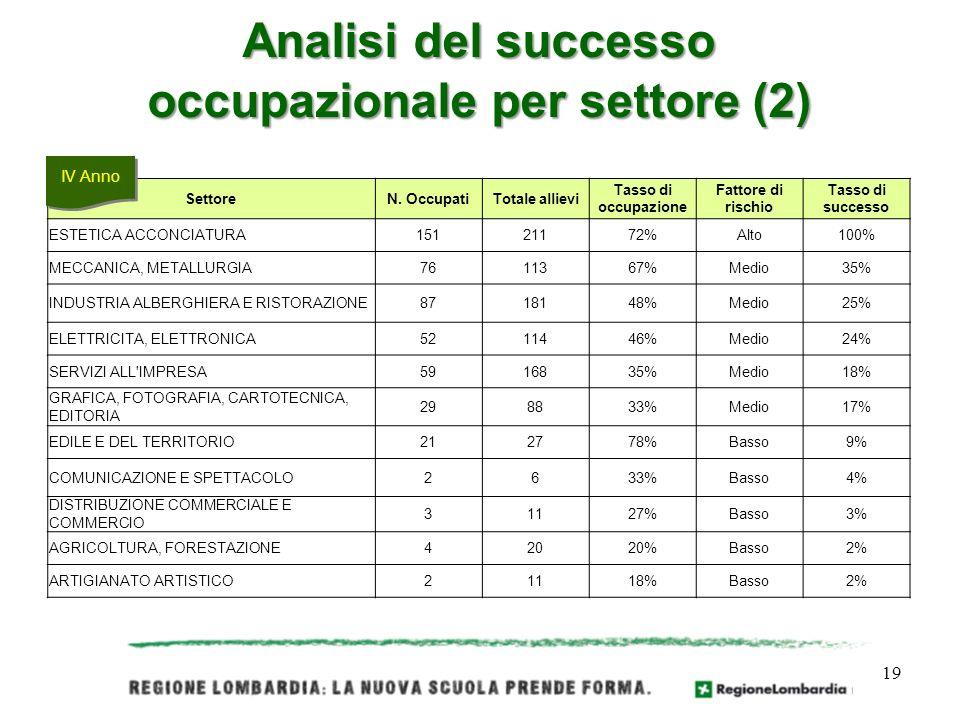 Analisi del successo occupazionale per settore (2)