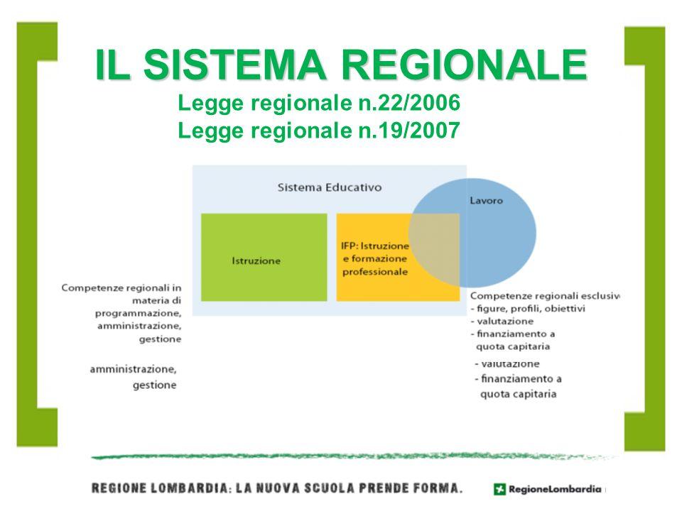 IL SISTEMA REGIONALE Legge regionale n.22/2006
