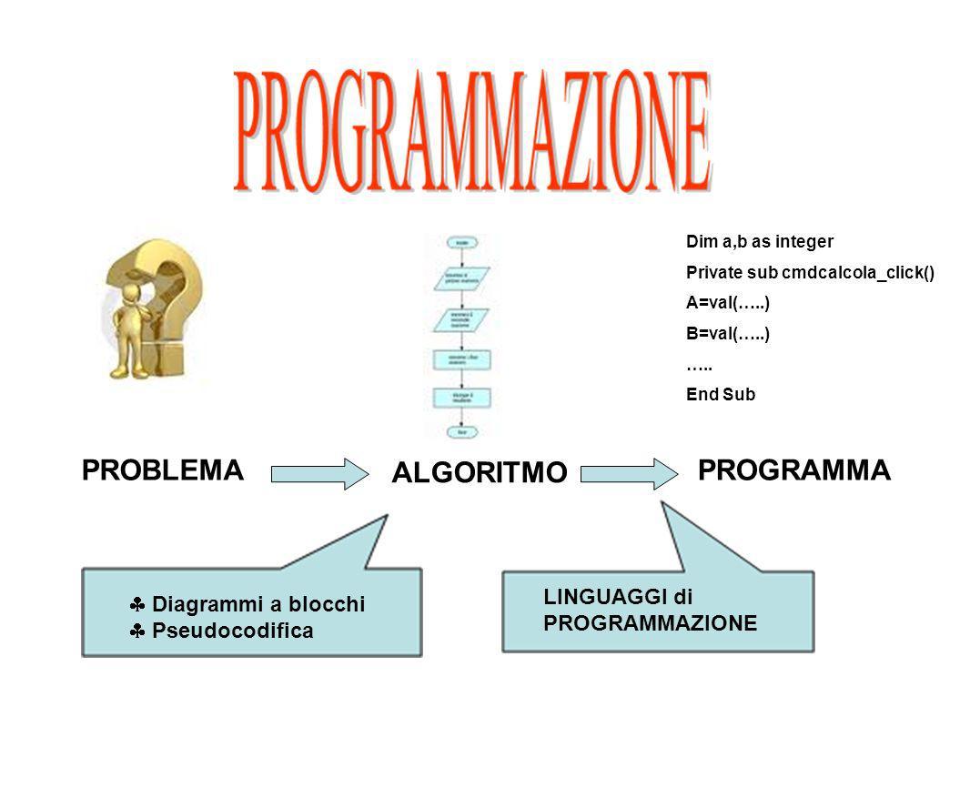 PROBLEMA ALGORITMO PROGRAMMA LINGUAGGI di PROGRAMMAZIONE