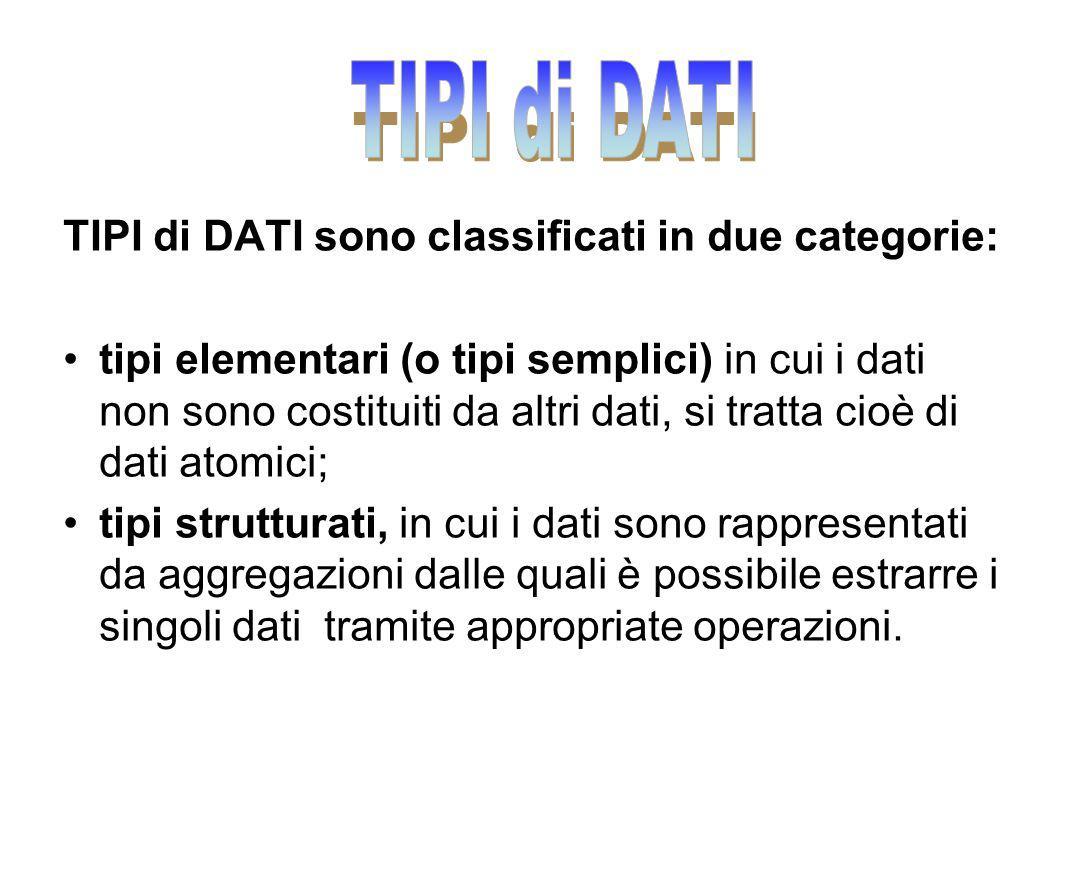 TIPI di DATI TIPI di DATI sono classificati in due categorie: