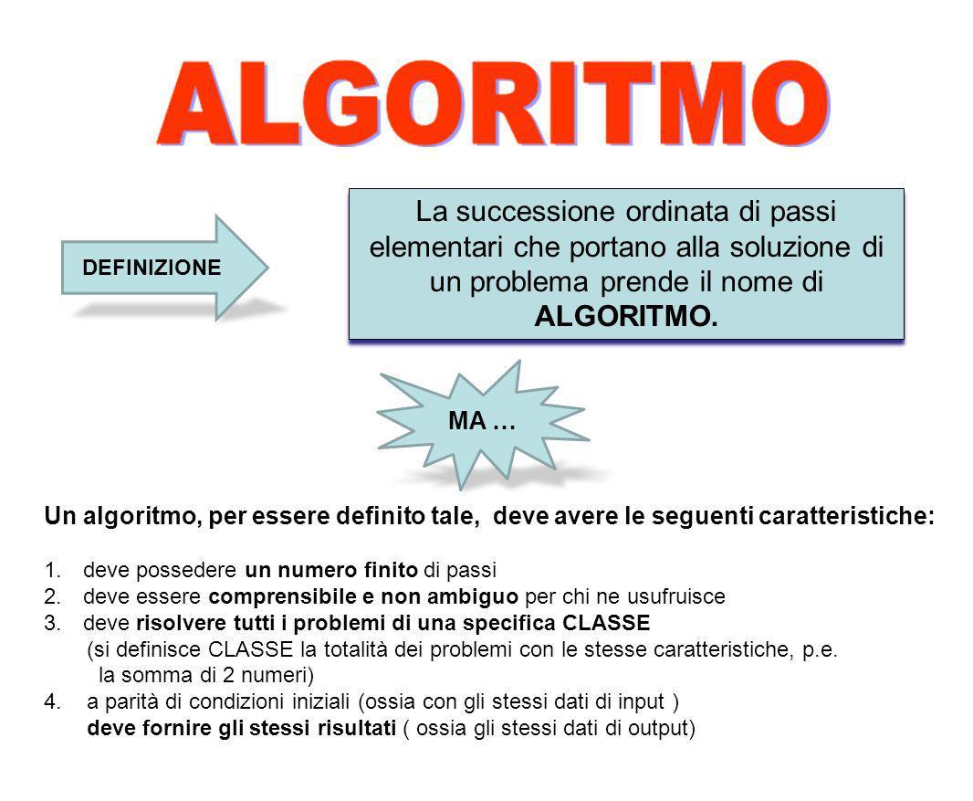 La successione ordinata di passi elementari che portano alla soluzione di un problema prende il nome di ALGORITMO.