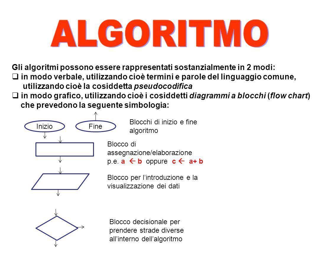Gli algoritmi possono essere rappresentati sostanzialmente in 2 modi: