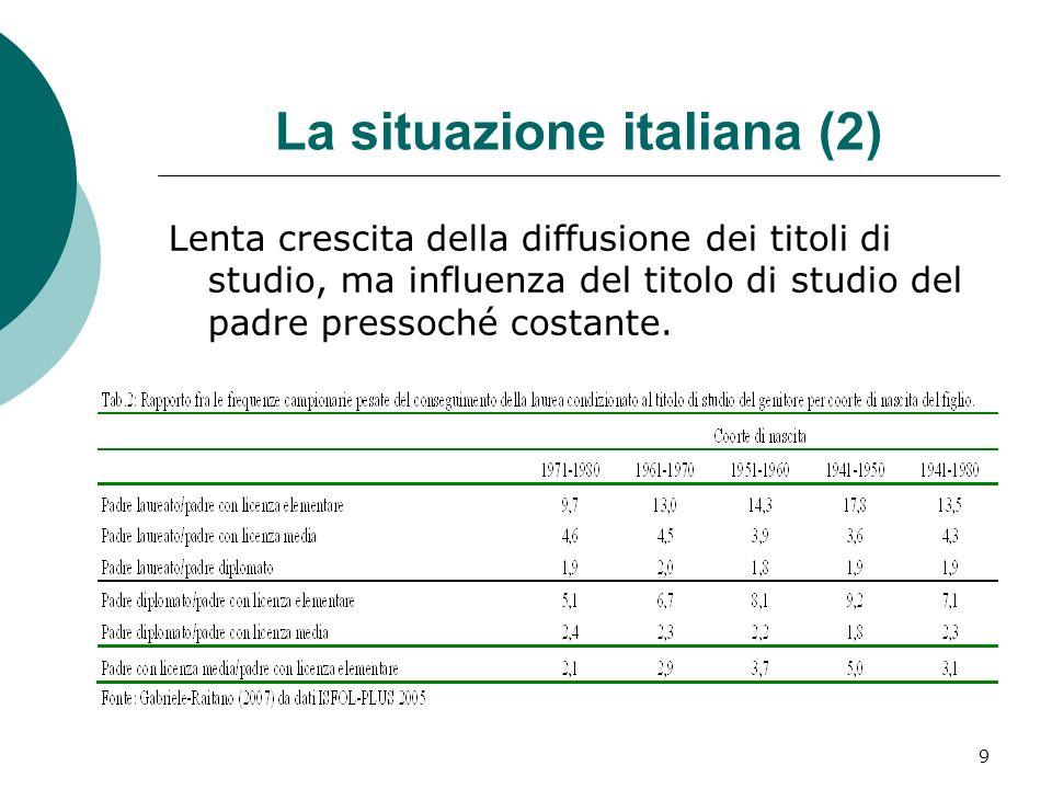 La situazione italiana (2)