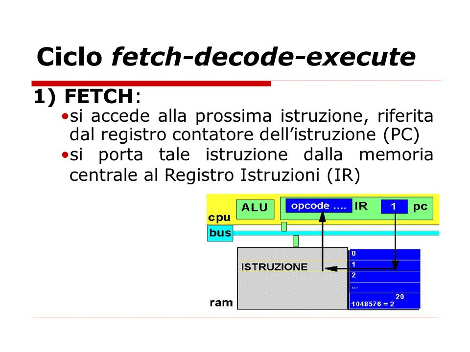 Ciclo fetch-decode-execute