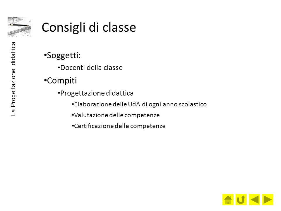 Consigli di classe Soggetti: Compiti Docenti della classe