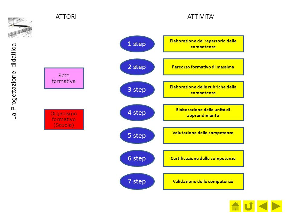 ATTORI ATTIVITA' 1 step 2 step 3 step 4 step 5 step 6 step 7 step