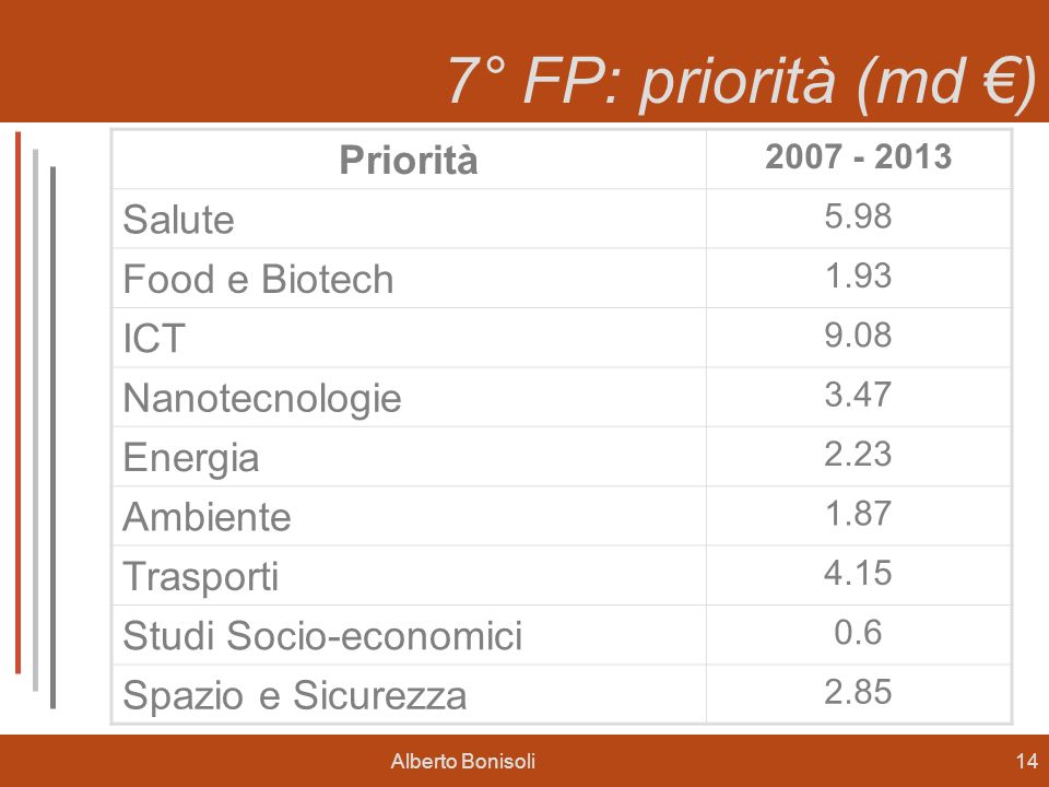 7° FP: priorità (md €) Priorità Salute Food e Biotech ICT