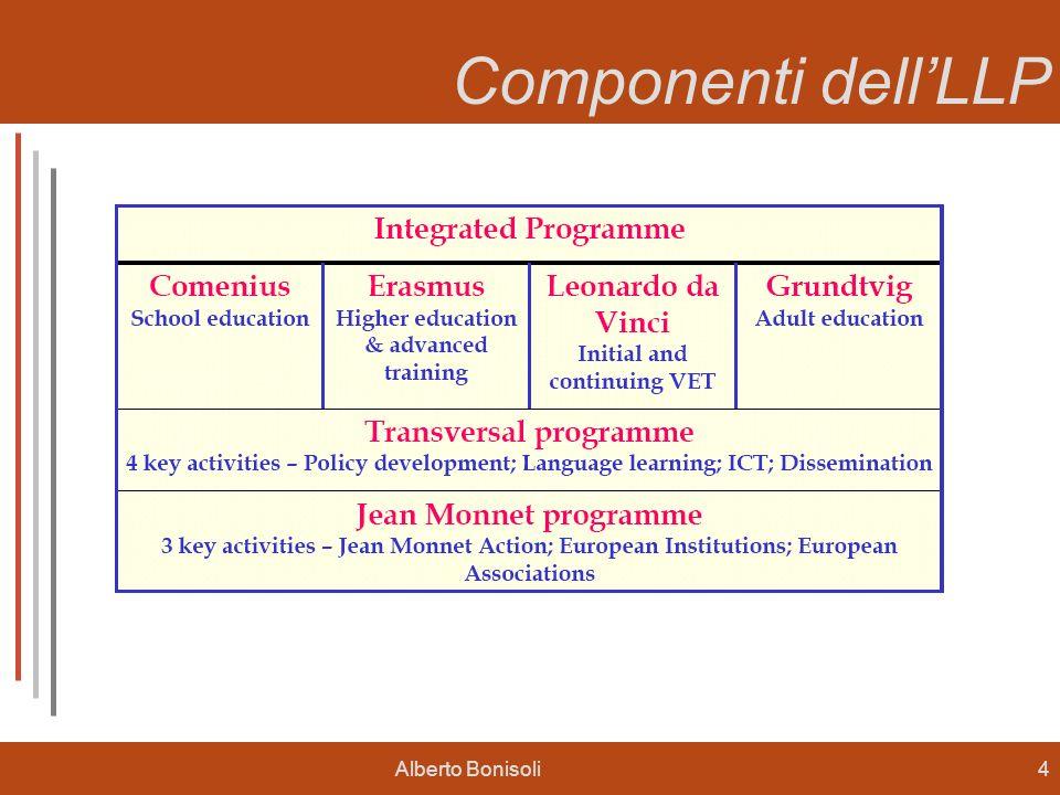 Componenti dell'LLP LLP (1) Alberto Bonisoli