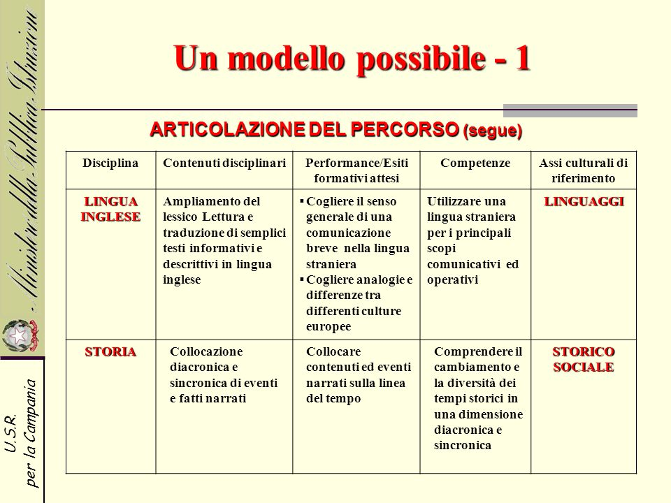 Un modello possibile - 1 ARTICOLAZIONE DEL PERCORSO (segue) Disciplina