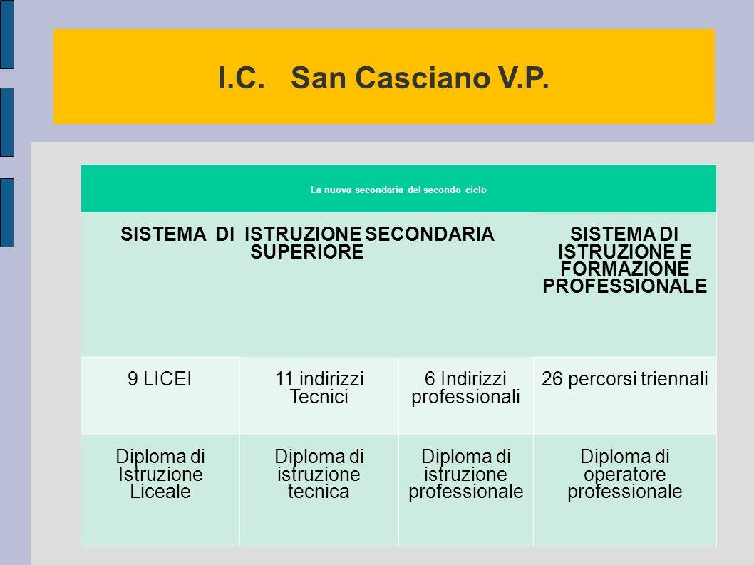 I.C. San Casciano V.P. SISTEMA DI ISTRUZIONE SECONDARIA SUPERIORE