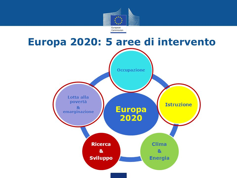 Europa 2020: 5 aree di intervento