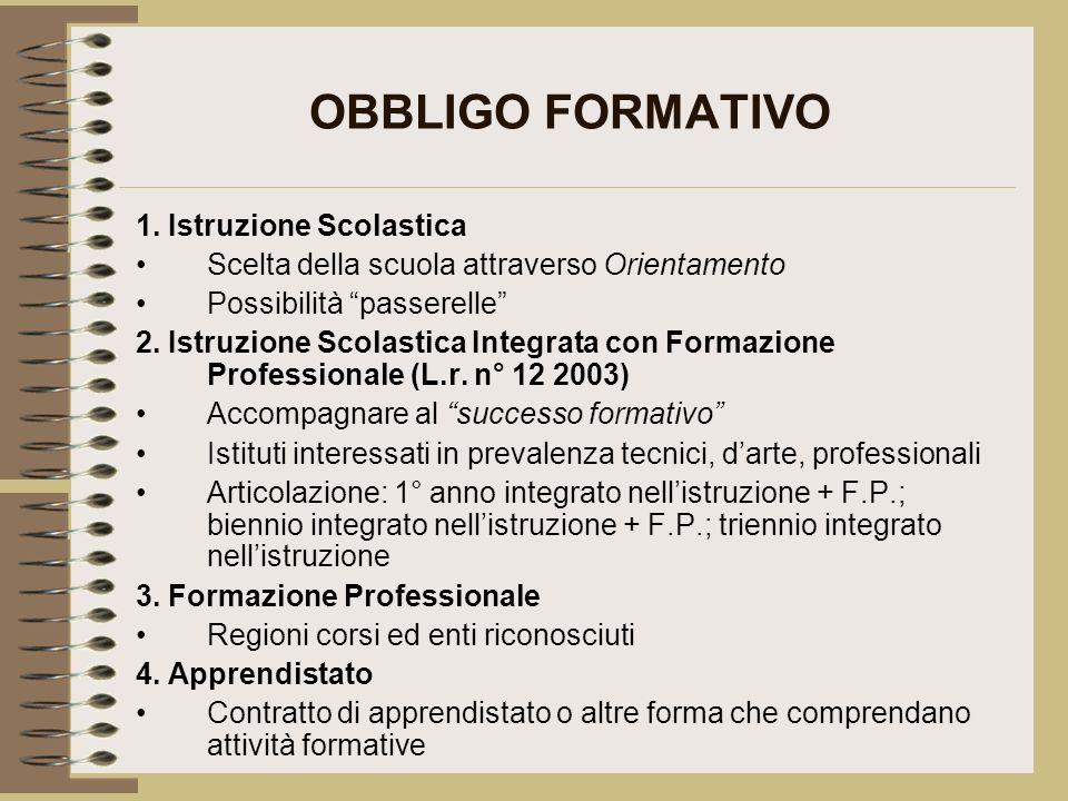 OBBLIGO FORMATIVO 1. Istruzione Scolastica