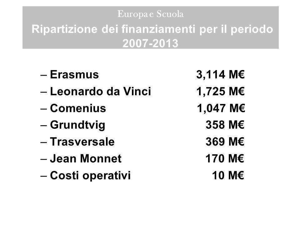 Erasmus 3,114 M€ Leonardo da Vinci 1,725 M€ Comenius 1,047 M€