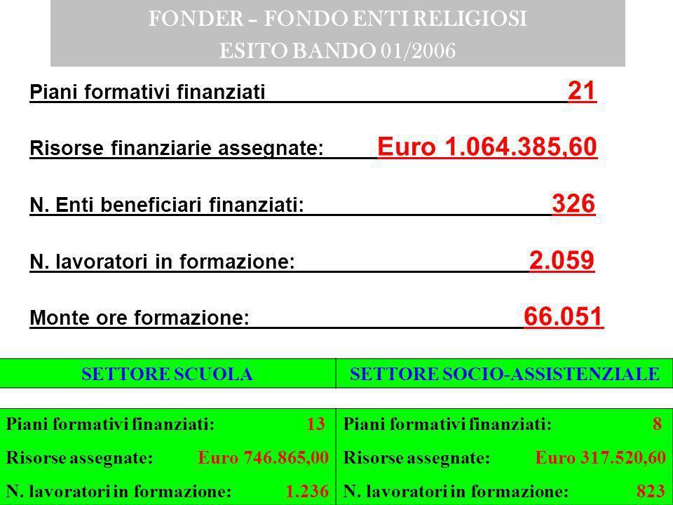 FONDER – FONDO ENTI RELIGIOSI ESITO BANDO 01/2006