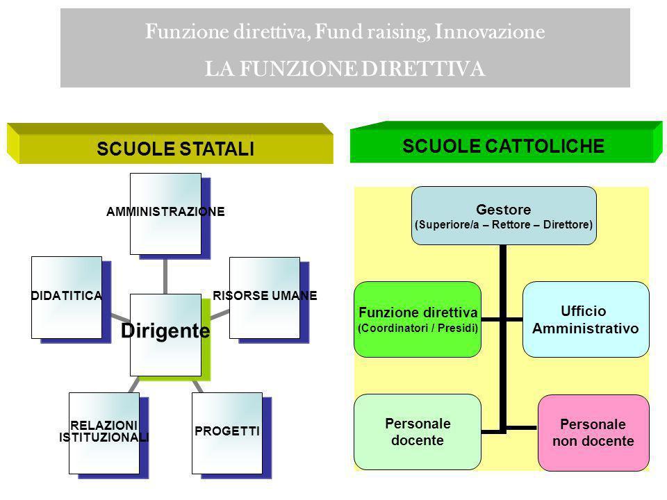 Funzione direttiva, Fund raising, Innovazione LA FUNZIONE DIRETTIVA