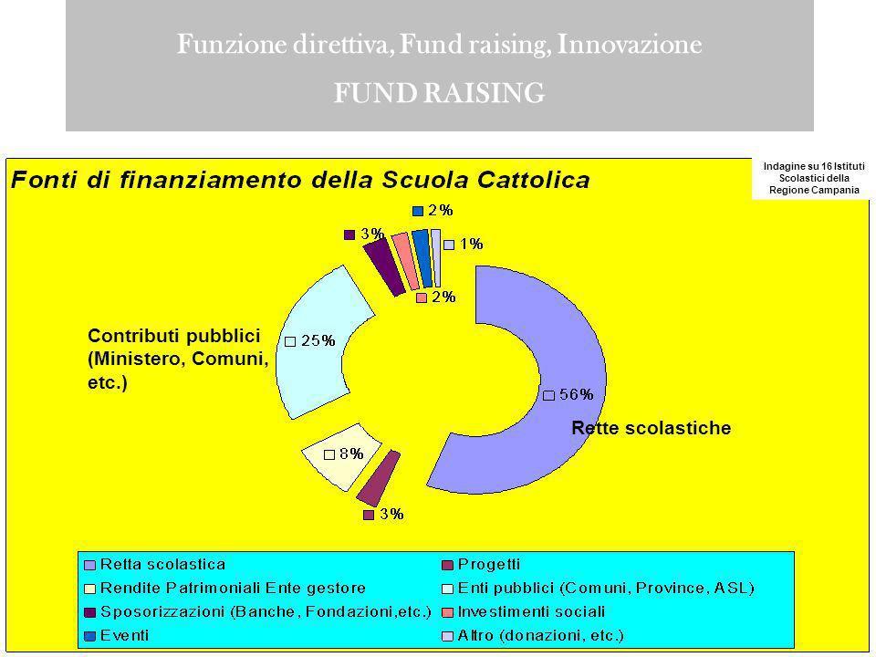 Funzione direttiva, Fund raising, Innovazione FUND RAISING