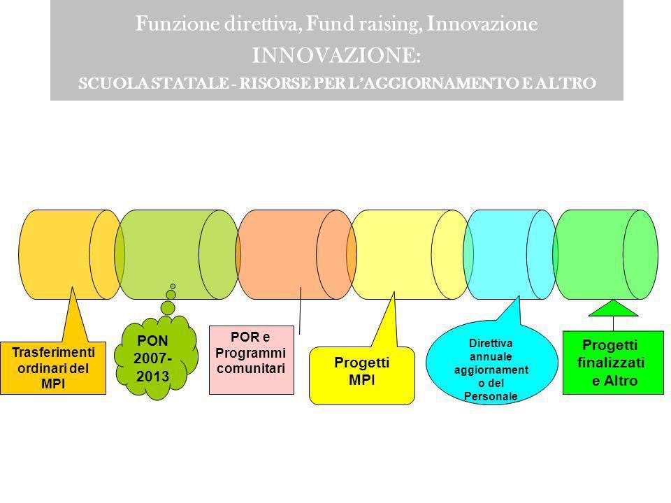 Funzione direttiva, Fund raising, Innovazione INNOVAZIONE: SCUOLA STATALE - RISORSE PER L'AGGIORNAMENTO E ALTRO