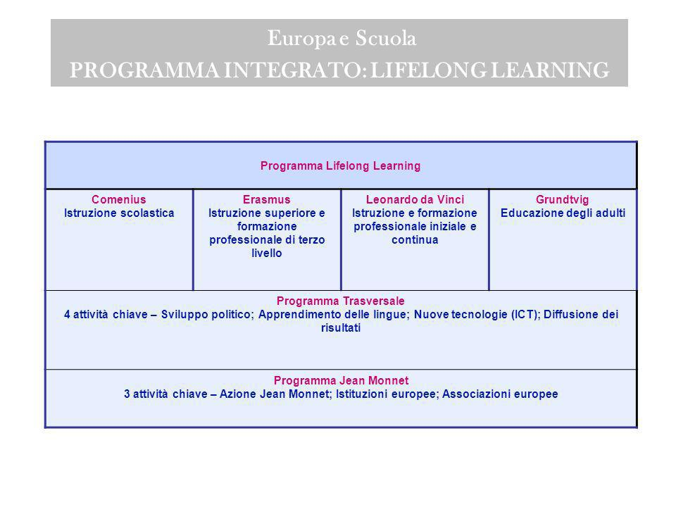 Europa e Scuola PROGRAMMA INTEGRATO: LIFELONG LEARNING