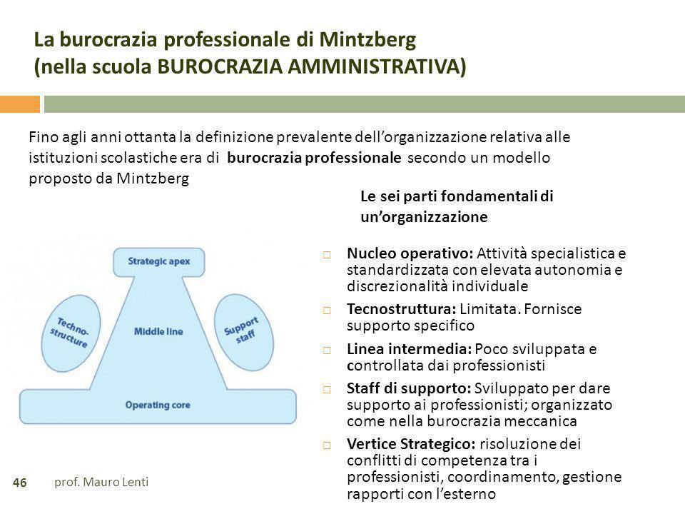 La burocrazia professionale di Mintzberg