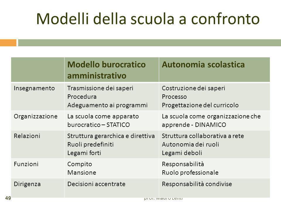 Modelli della scuola a confronto