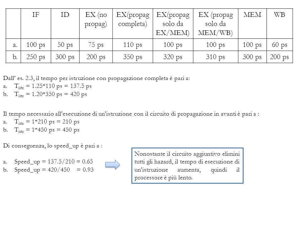 EX(propag solo da EX/MEM) EX (propag solo da MEM/WB) MEM WB