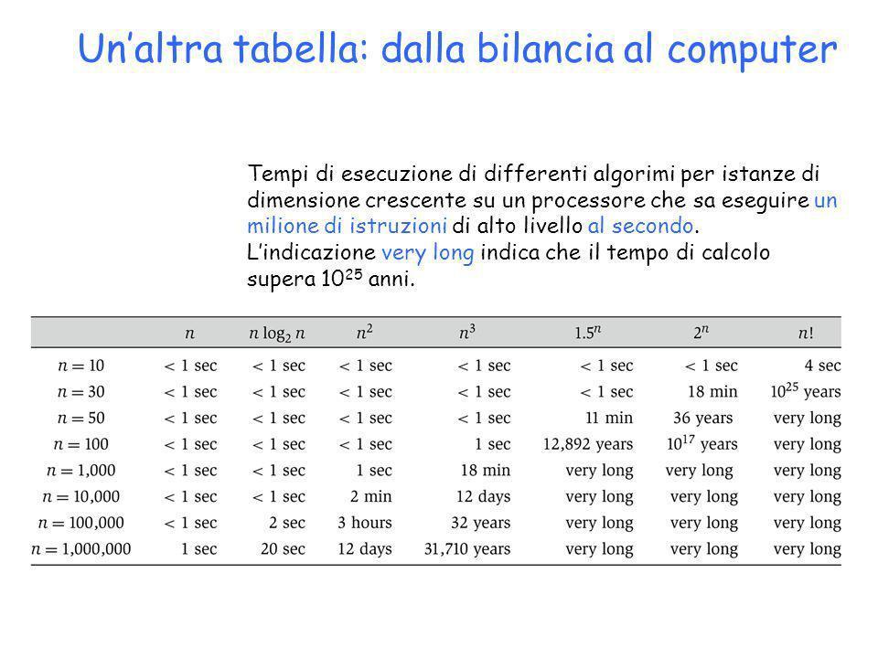 Un'altra tabella: dalla bilancia al computer