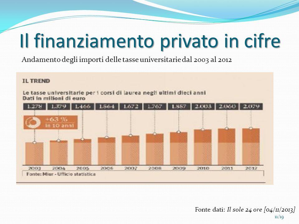 Il finanziamento privato in cifre