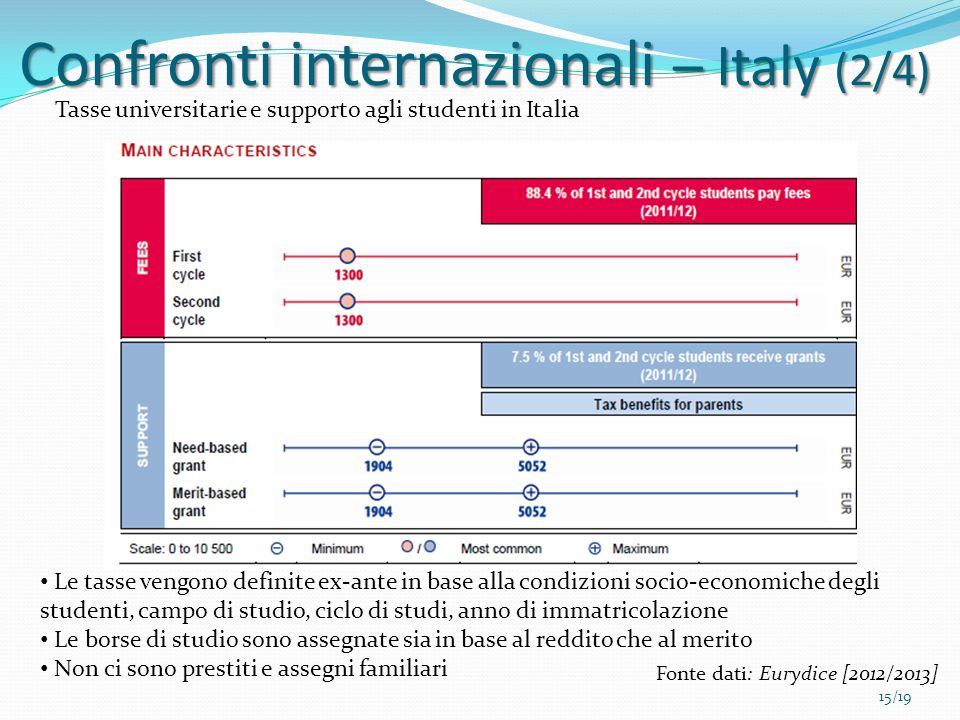 Confronti internazionali – Italy (2/4)