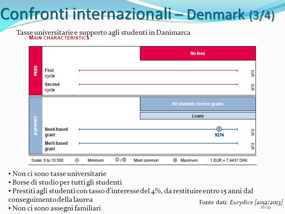 Confronti internazionali – Denmark (3/4)