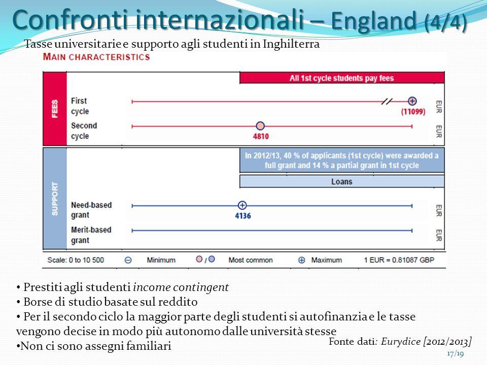 Confronti internazionali – England (4/4)