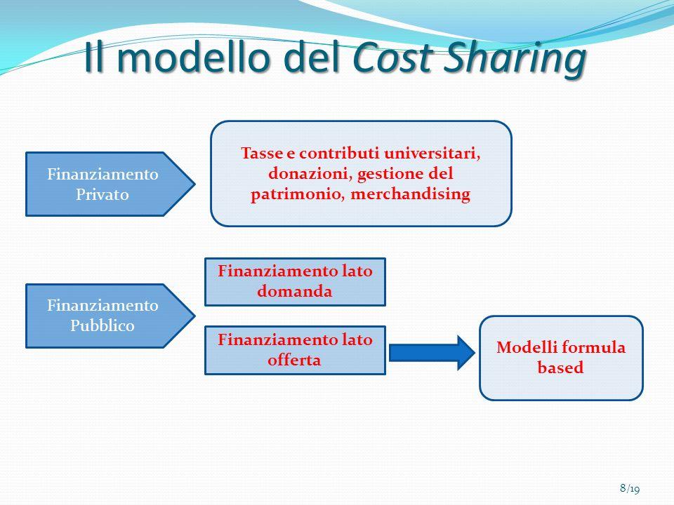 Il modello del Cost Sharing