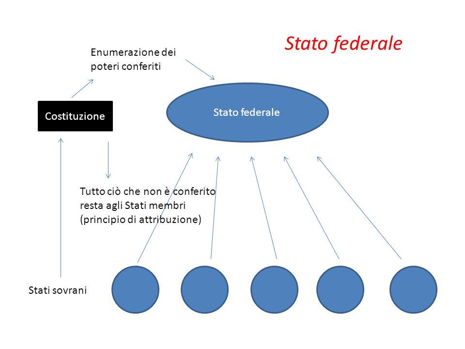 Stato federale Enumerazione dei poteri conferiti Stato federale