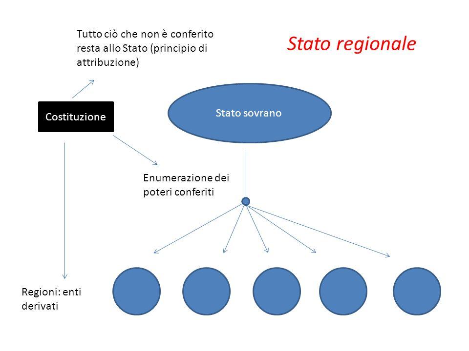 Tutto ciò che non è conferito resta allo Stato (principio di attribuzione)