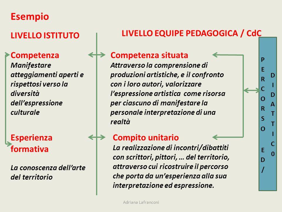 Esempio LIVELLO EQUIPE PEDAGOGICA / CdC LIVELLO ISTITUTO Competenza
