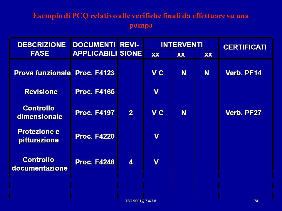 Esempio di PCQ relativo alle verifiche finali da effettuare su una pompa