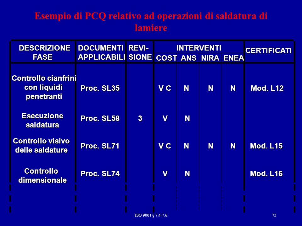 Esempio di PCQ relativo ad operazioni di saldatura di lamiere