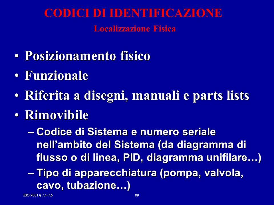 CODICI DI IDENTIFICAZIONE Localizzazione Fisica