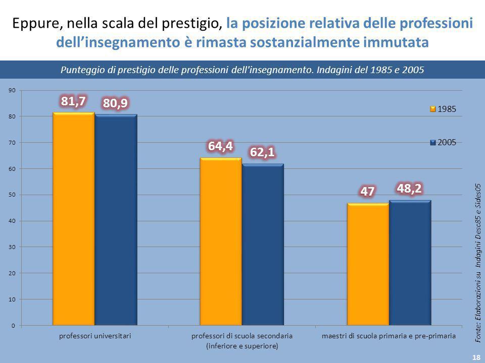 Eppure, nella scala del prestigio, la posizione relativa delle professioni dell'insegnamento è rimasta sostanzialmente immutata